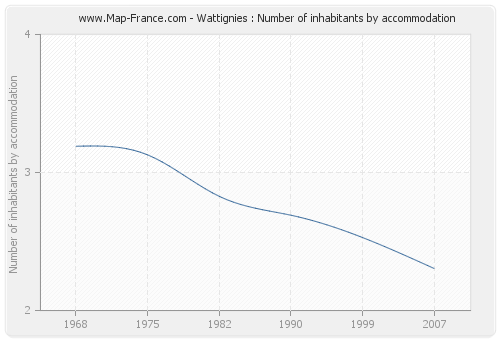 Wattignies : Number of inhabitants by accommodation