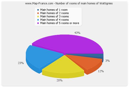 Number of rooms of main homes of Wattignies