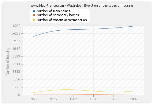 Wattrelos : Evolution of the types of housing