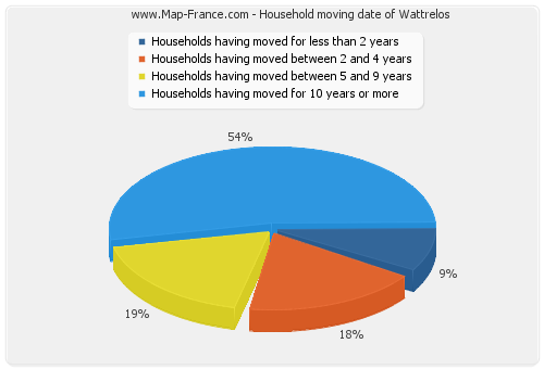 Household moving date of Wattrelos