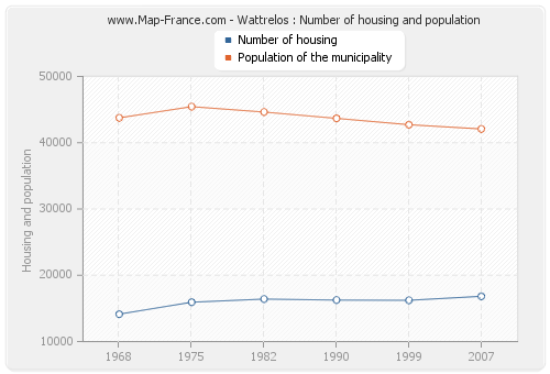 Wattrelos : Number of housing and population
