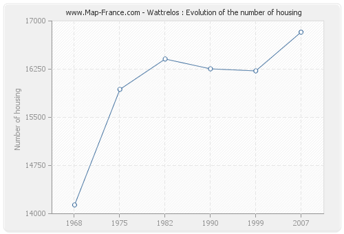 Wattrelos : Evolution of the number of housing