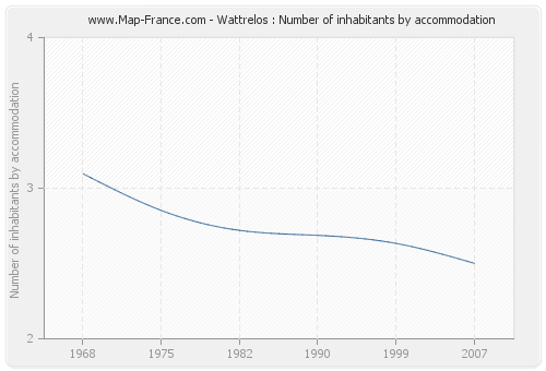 Wattrelos : Number of inhabitants by accommodation
