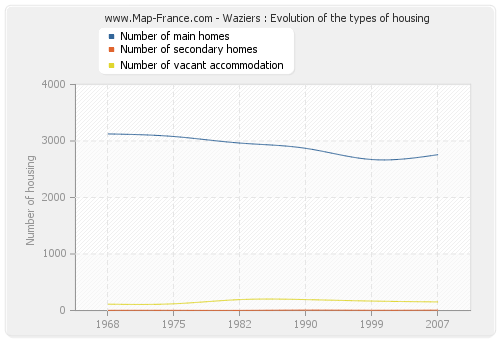 Waziers : Evolution of the types of housing