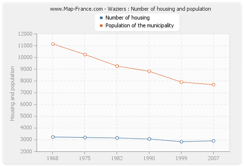 Waziers : Number of housing and population