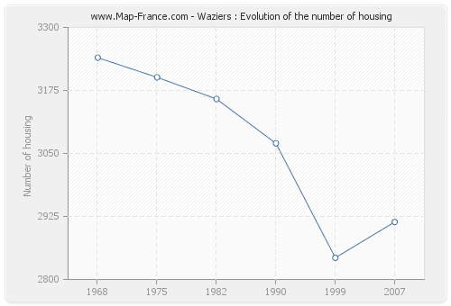 Waziers : Evolution of the number of housing