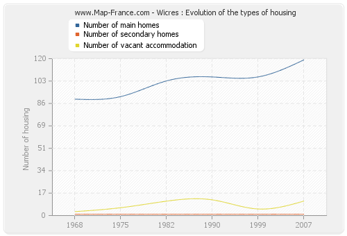 Wicres : Evolution of the types of housing