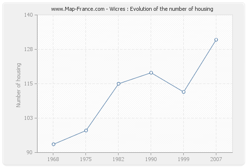 Wicres : Evolution of the number of housing