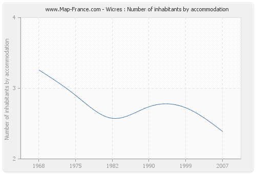 Wicres : Number of inhabitants by accommodation