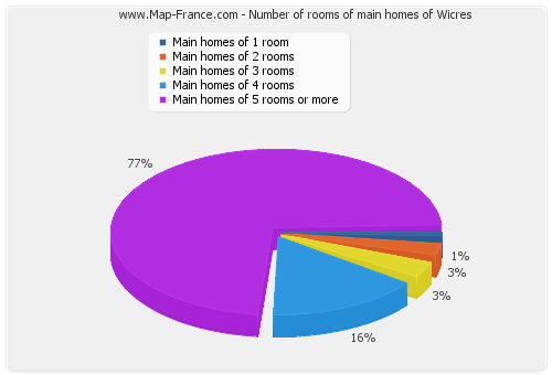 Number of rooms of main homes of Wicres