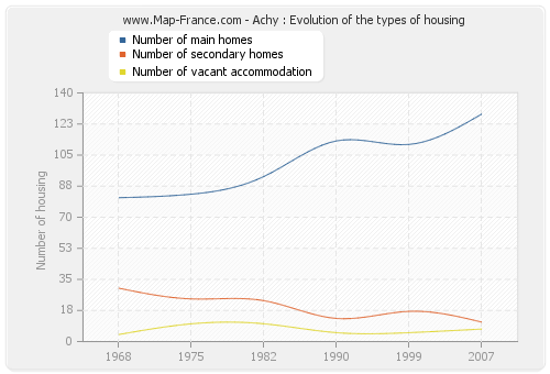 Achy : Evolution of the types of housing