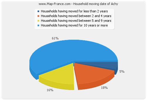 Household moving date of Achy