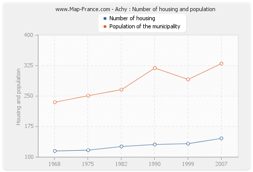 Achy : Number of housing and population