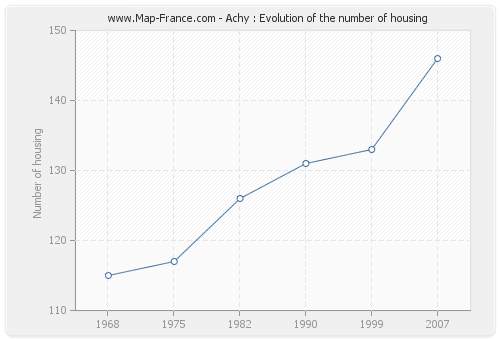 Achy : Evolution of the number of housing