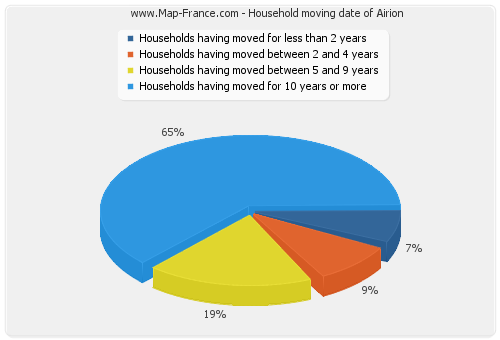 Household moving date of Airion