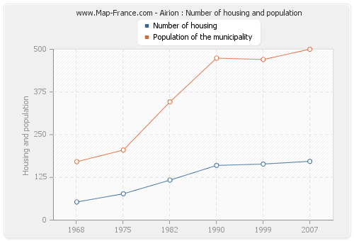 Airion : Number of housing and population
