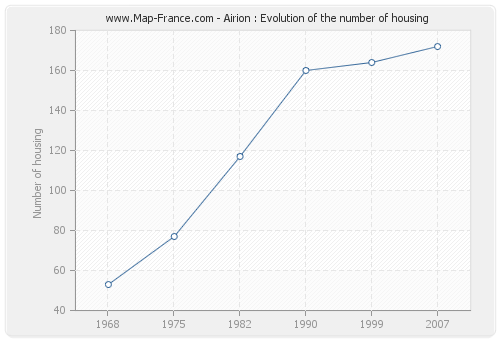 Airion : Evolution of the number of housing