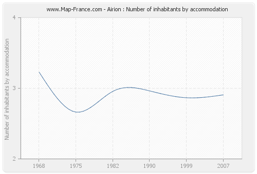 Airion : Number of inhabitants by accommodation