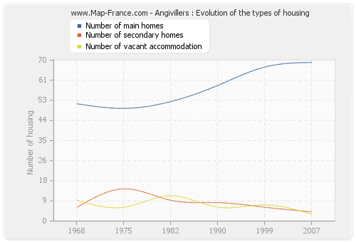 Angivillers : Evolution of the types of housing