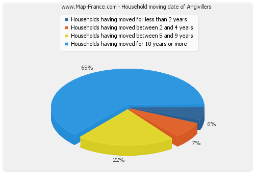 Household moving date of Angivillers