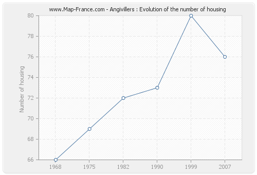 Angivillers : Evolution of the number of housing