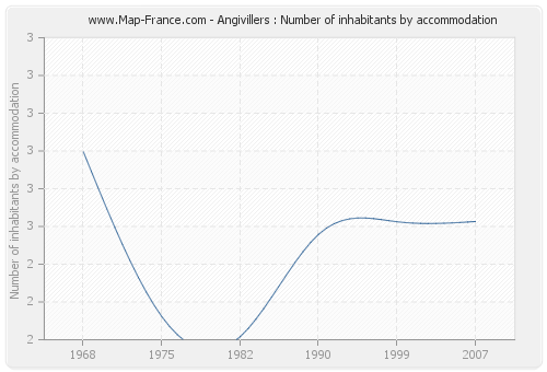 Angivillers : Number of inhabitants by accommodation
