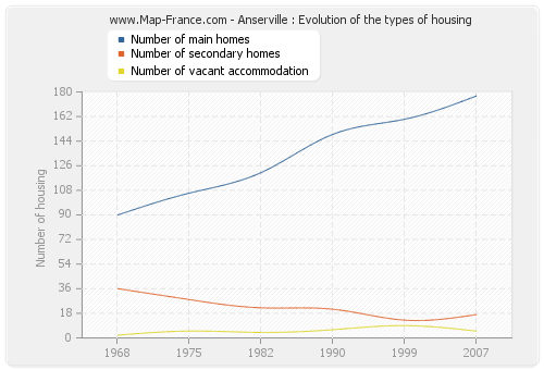 Anserville : Evolution of the types of housing