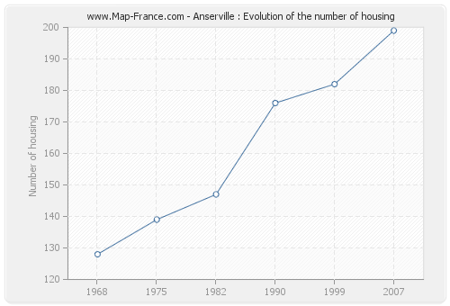 Anserville : Evolution of the number of housing