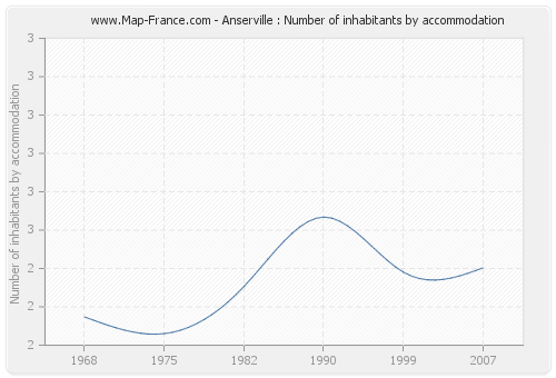 Anserville : Number of inhabitants by accommodation