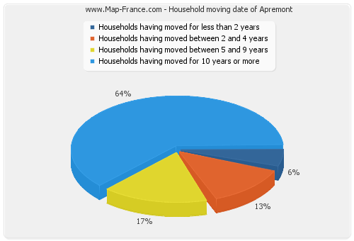 Household moving date of Apremont