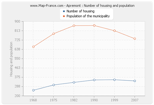 Apremont : Number of housing and population