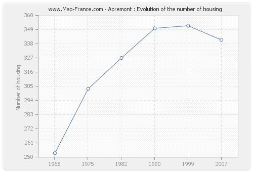 Apremont : Evolution of the number of housing
