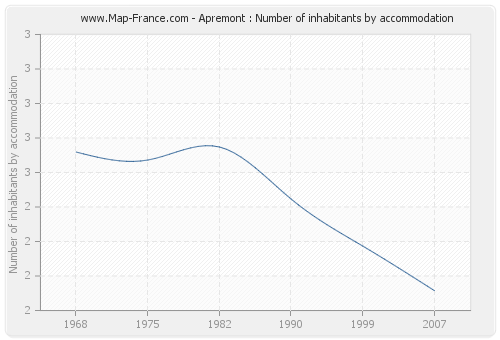 Apremont : Number of inhabitants by accommodation