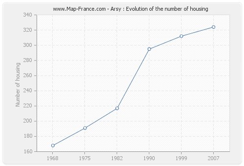 Arsy : Evolution of the number of housing