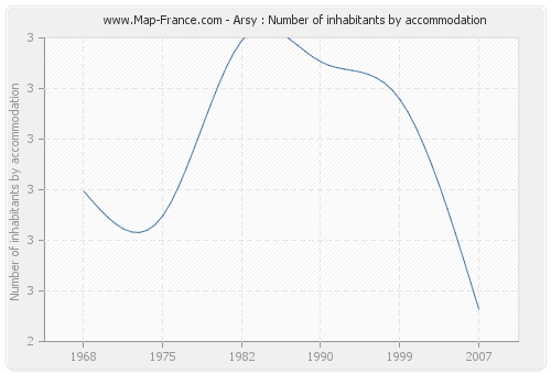 Arsy : Number of inhabitants by accommodation