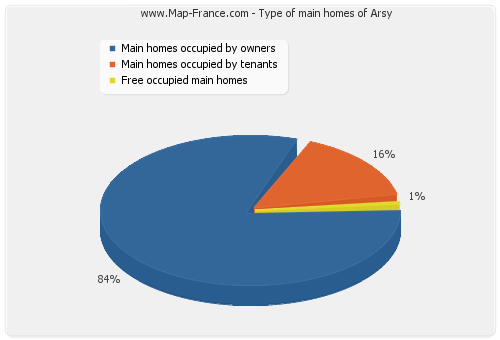 Type of main homes of Arsy