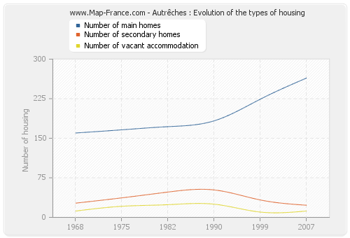 Autrêches : Evolution of the types of housing