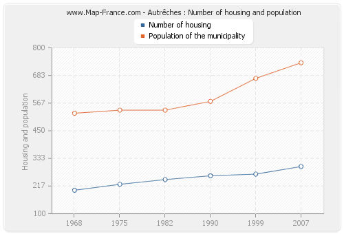 Autrêches : Number of housing and population