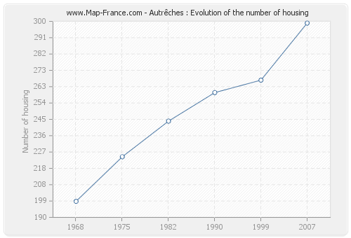 Autrêches : Evolution of the number of housing