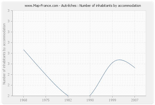 Autrêches : Number of inhabitants by accommodation