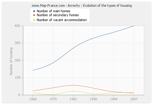 Avrechy : Evolution of the types of housing