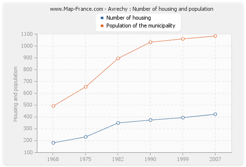 Avrechy : Number of housing and population