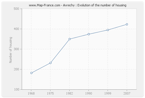 Avrechy : Evolution of the number of housing
