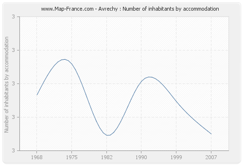 Avrechy : Number of inhabitants by accommodation