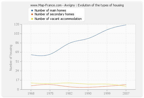 Avrigny : Evolution of the types of housing