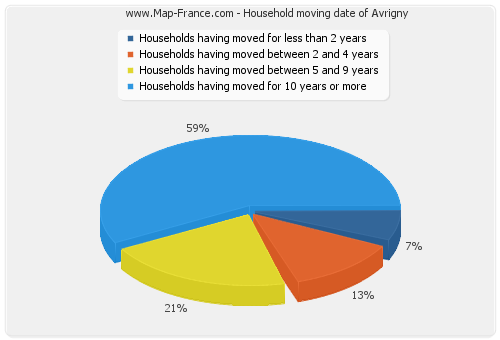 Household moving date of Avrigny