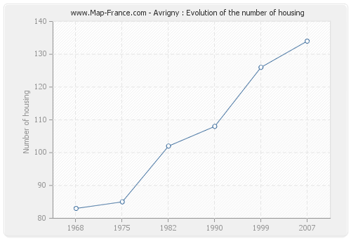 Avrigny : Evolution of the number of housing