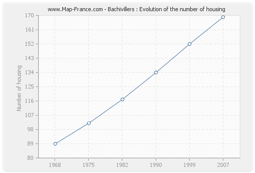 Bachivillers : Evolution of the number of housing