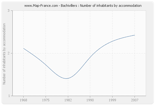 Bachivillers : Number of inhabitants by accommodation
