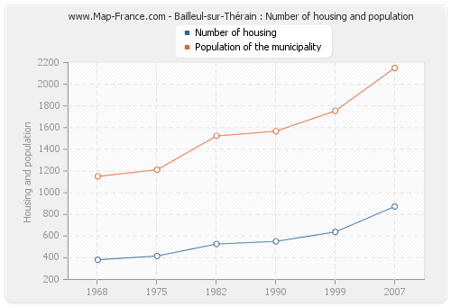 Bailleul-sur-Thérain : Number of housing and population